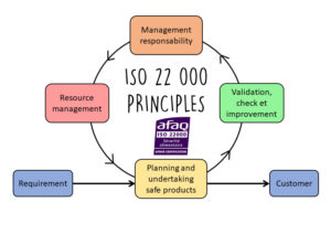 ISO 22 000 certification